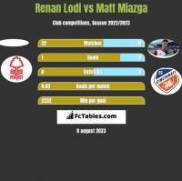 Renan Lodi vs Matt Miazga h2h player stats