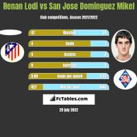 Renan Lodi vs San Jose Dominguez Mikel h2h player stats