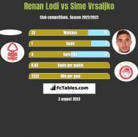 Renan Lodi vs Sime Vrsaljko h2h player stats