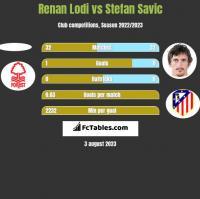 Renan Lodi vs Stefan Savić h2h player stats