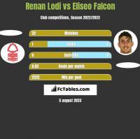 Renan Lodi vs Eliseo Falcon h2h player stats