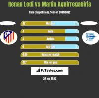 Renan Lodi vs Martin Aguirregabiria h2h player stats
