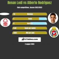 Renan Lodi vs Alberto Rodriguez h2h player stats