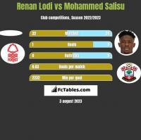 Renan Lodi vs Mohammed Salisu h2h player stats