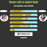 Renan Lodi vs Andrei Ratiu h2h player stats