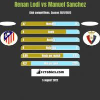 Renan Lodi vs Manuel Sanchez h2h player stats
