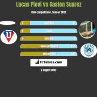 Lucas Piovi vs Gaston Suarez h2h player stats
