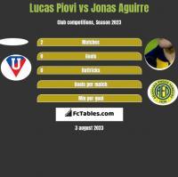 Lucas Piovi vs Jonas Aguirre h2h player stats