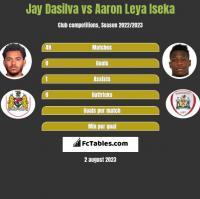 Jay Dasilva vs Aaron Leya Iseka h2h player stats