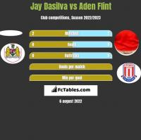 Jay Dasilva vs Aden Flint h2h player stats