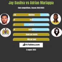 Jay Dasilva vs Adrian Mariappa h2h player stats
