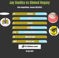 Jay Dasilva vs Ahmed Hegazy h2h player stats