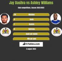 Jay Dasilva vs Ashley Williams h2h player stats
