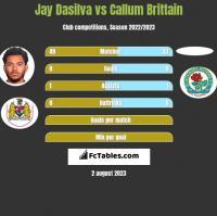 Jay Dasilva vs Callum Brittain h2h player stats