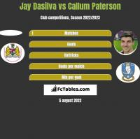 Jay Dasilva vs Callum Paterson h2h player stats