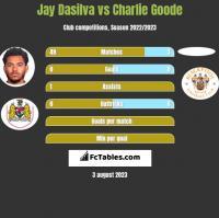 Jay Dasilva vs Charlie Goode h2h player stats