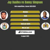 Jay Dasilva vs Danny Simpson h2h player stats