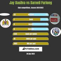 Jay Dasilva vs Darnell Furlong h2h player stats