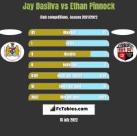 Jay Dasilva vs Ethan Pinnock h2h player stats