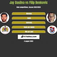 Jay Dasilva vs Filip Benković h2h player stats
