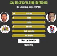 Jay Dasilva vs Filip Benkovic h2h player stats