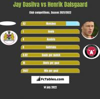 Jay Dasilva vs Henrik Dalsgaard h2h player stats