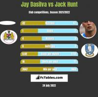 Jay Dasilva vs Jack Hunt h2h player stats