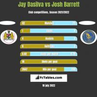 Jay Dasilva vs Josh Barrett h2h player stats