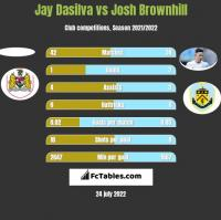 Jay Dasilva vs Josh Brownhill h2h player stats