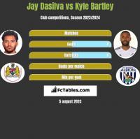 Jay Dasilva vs Kyle Bartley h2h player stats