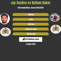 Jay Dasilva vs Nathan Baker h2h player stats