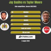 Jay Dasilva vs Taylor Moore h2h player stats