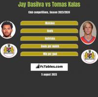 Jay Dasilva vs Tomas Kalas h2h player stats