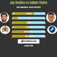 Jay Dasilva vs Callum Styles h2h player stats