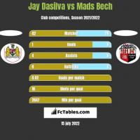 Jay Dasilva vs Mads Bech h2h player stats