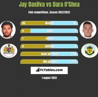 Jay Dasilva vs Dara O'Shea h2h player stats