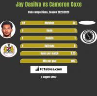 Jay Dasilva vs Cameron Coxe h2h player stats