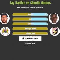 Jay Dasilva vs Claudio Gomes h2h player stats