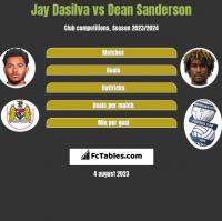 Jay Dasilva vs Dean Sanderson h2h player stats