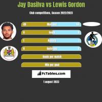 Jay Dasilva vs Lewis Gordon h2h player stats
