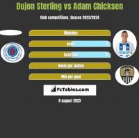 Dujon Sterling vs Adam Chicksen h2h player stats