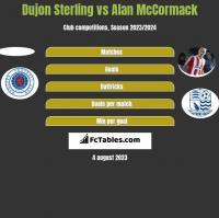 Dujon Sterling vs Alan McCormack h2h player stats