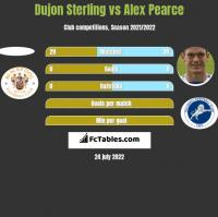 Dujon Sterling vs Alex Pearce h2h player stats