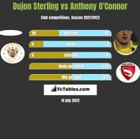 Dujon Sterling vs Anthony O'Connor h2h player stats