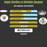 Dujon Sterling vs Christian Burgess h2h player stats