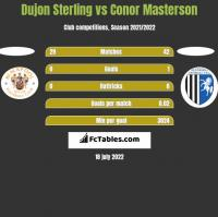 Dujon Sterling vs Conor Masterson h2h player stats