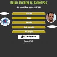 Dujon Sterling vs Daniel Fox h2h player stats