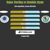 Dujon Sterling vs Dominic Hyam h2h player stats
