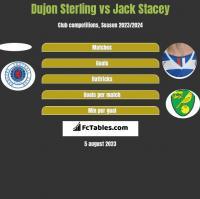 Dujon Sterling vs Jack Stacey h2h player stats