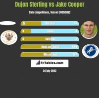 Dujon Sterling vs Jake Cooper h2h player stats